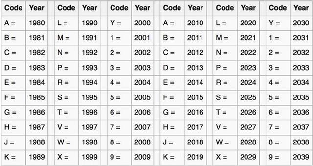 Quy định tiêu chuẩn về dãy số VIN