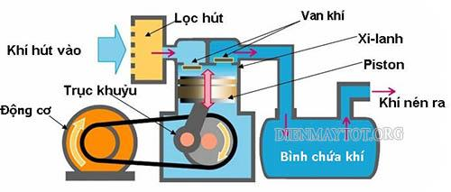sơ đồ máy nén khí piston
