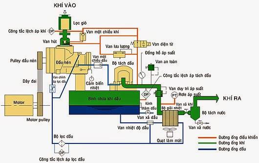 Nguyên lý hoạt động của máy nén khí không dầu puma