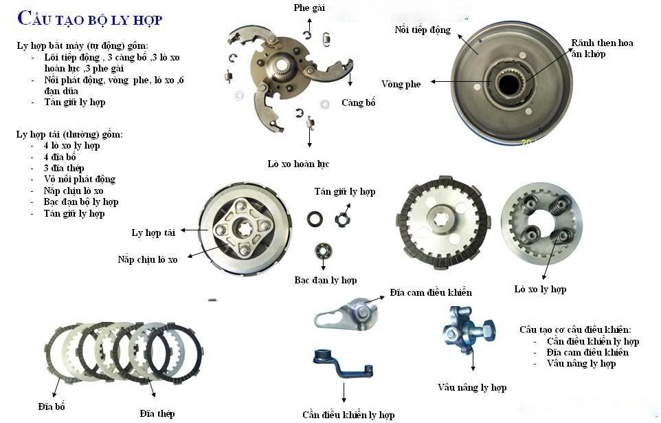 cấu tạo bộ ly hợp xe máy côn tay