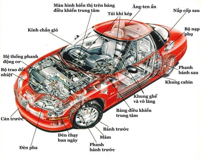 Tên gọi các bộ phận trên xe ô tô
