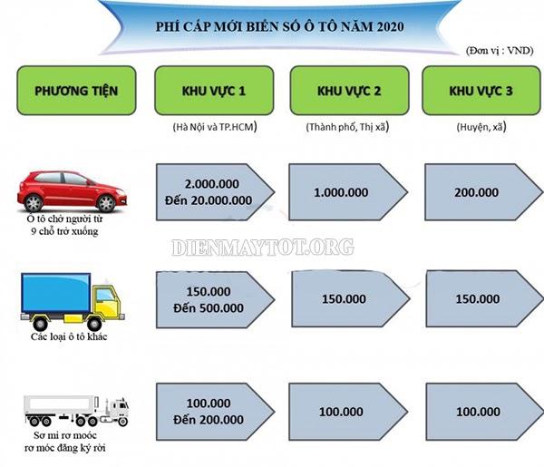 lệ phí đăng ký xe ô tô cũ