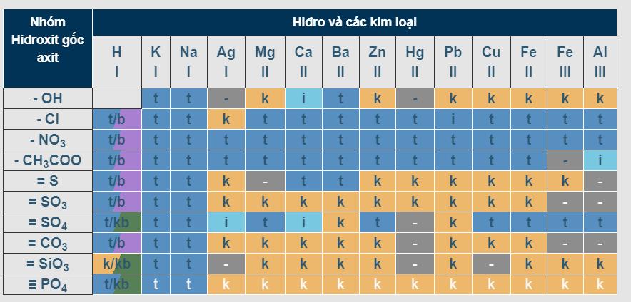 Bảng tính tan trong nước của các axit - bazơ - muối