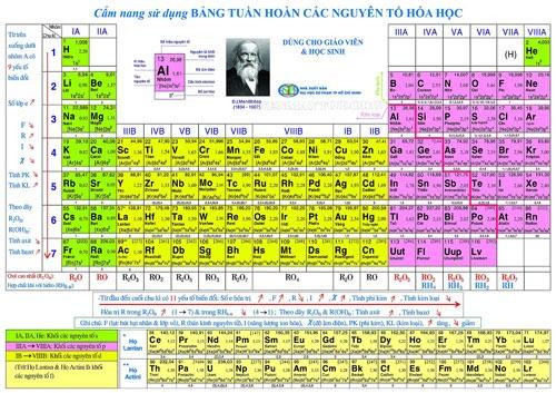 bảng nguyên tố hóa học