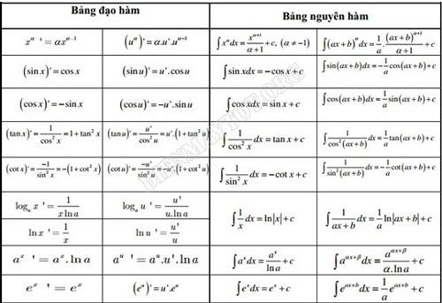 công thức đạo hàm logarit