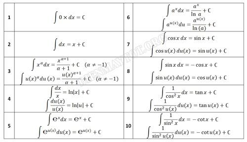 Bảng công thức nguyên hàm đầy đủ
