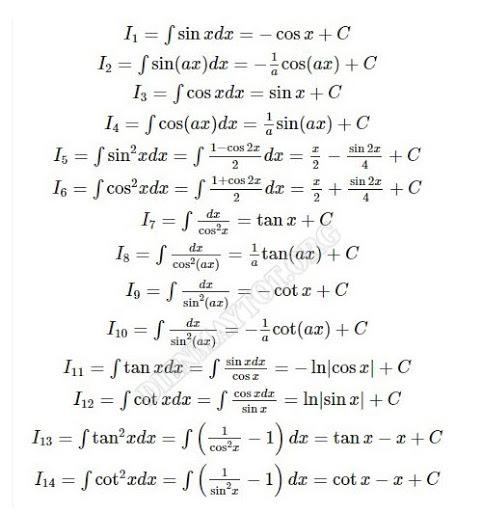 Bảng công thức nguyên hàm lượng giác