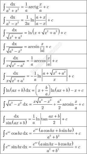 Bảng công thức nguyên hàm nâng cao