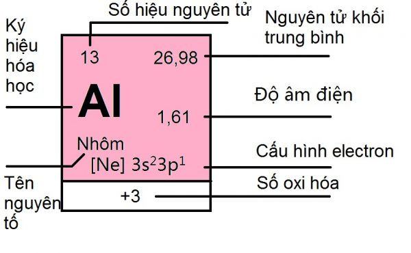 cách sử dụng bảng tuần hoàn hóa học
